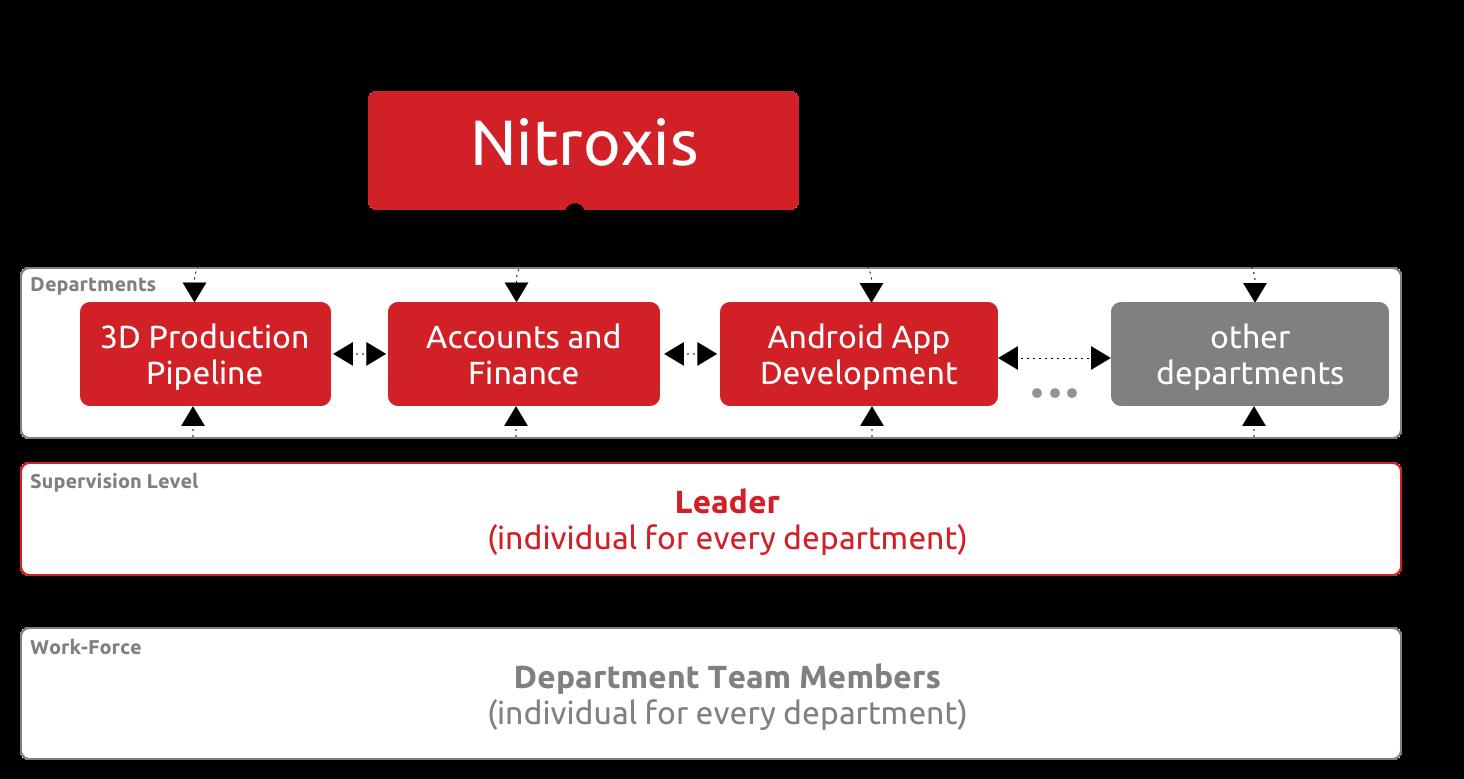nitroxis hierarchy